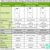 价格范围透露,苹果iPhone 12可能不带配件发货