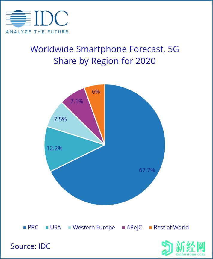 IDC:全球智能手机市场将于2022年复苏;5G手机将在2023年占50%
