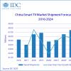 IDC:2020年中国智能电视市场出货量将达到4480万台