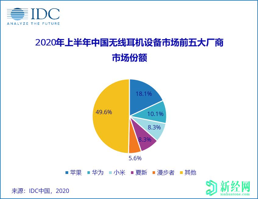2020年上半年中国无线耳机市场将同比增长49%