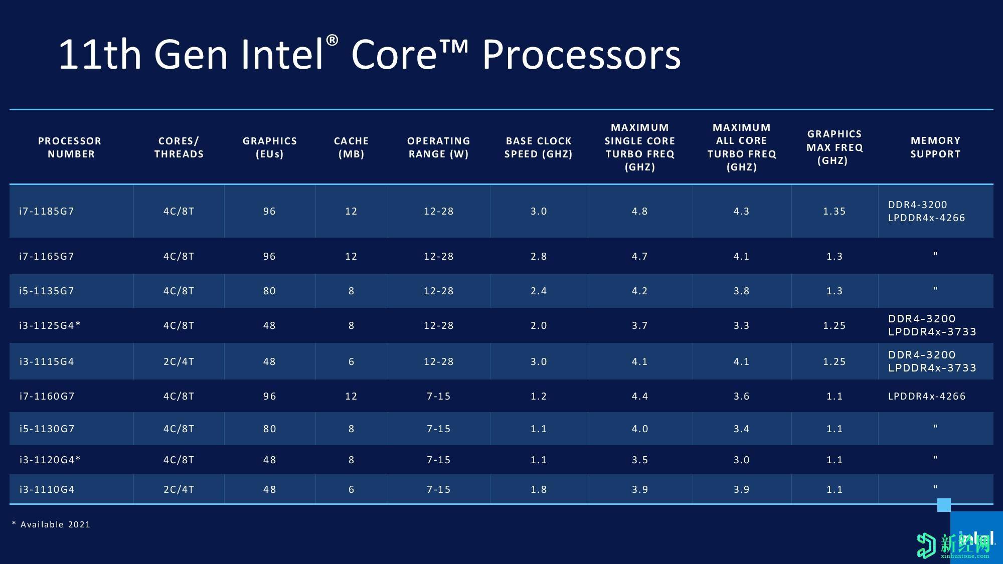 英特尔推出其第11代Tiger  Lake  CPU,将于今年晚些时候上市