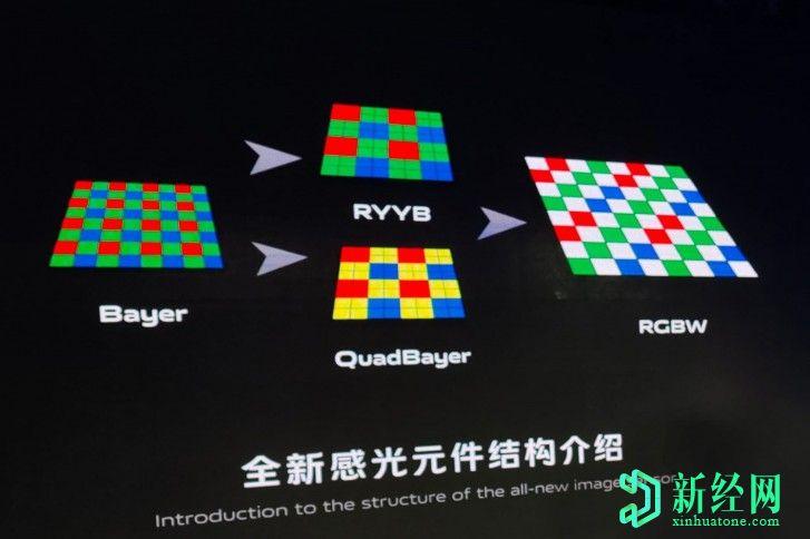 ViVO开发了RBGW摄像头传感器,可将光捕获量提高200
