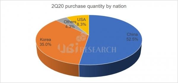 UBI Research:中国成为智能手机OLED面板的最大买家