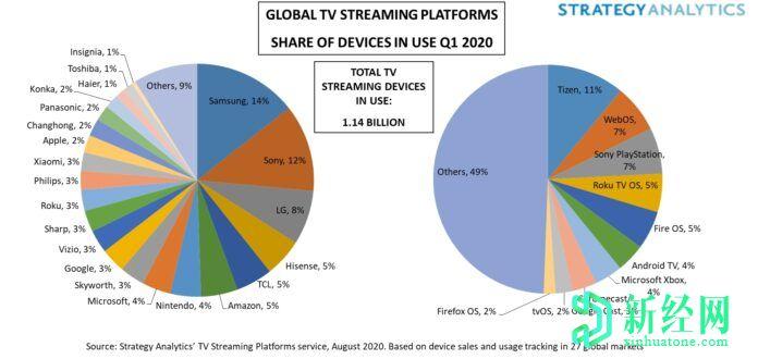 三星在2020年第一季度是领先的流媒体设备品牌; Tizen还是顶级流媒体平台