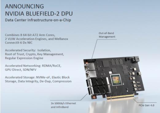 英伟达的新型BlueField DPU将加速数据中心基础设施的运营