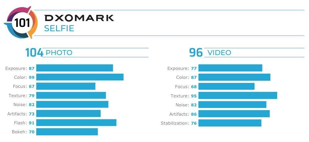 华硕Zenfone 7 Pro在DxOMark视频录制中排名第一