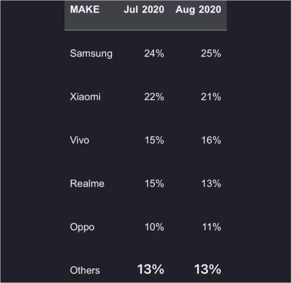 三星在7月和8月超越小米,成为印度智能手机市场的佼佼者