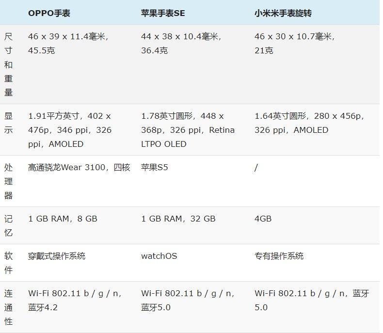 OPPO Watch与Apple Watch SE和华为Watch Fit,规格对比