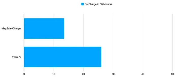 苹果MagSafe对于旧版iPhone充电评测
