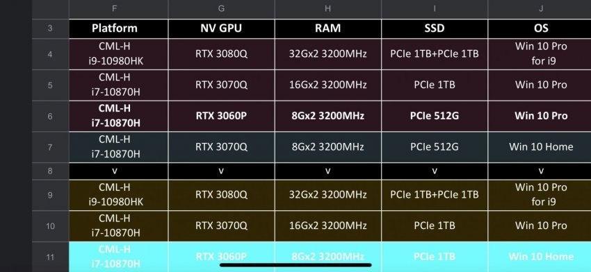 据称英伟达GeForce RTX 30系列移动性阵容,正在进行中