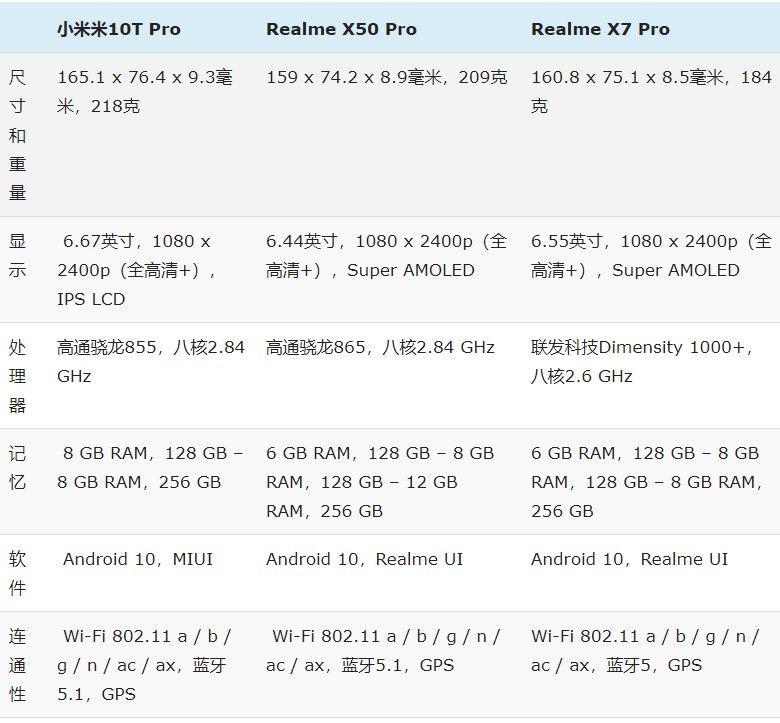 小米Mi 10T Pro与Realme X7 Pro和Realme X50 Pro:规格比较