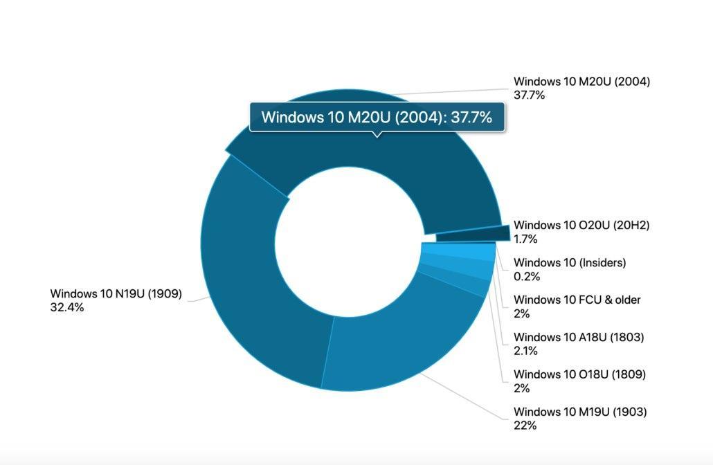 Windows 10 v2004快速移动-现在最常用的操作系统版本
