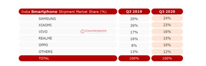三星是智能手机市场上的著名品牌之一,在今年第三季度的表现非常乐观