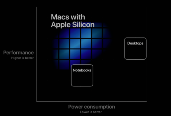 Facebook和Google拒绝提供Apple Silicon应用程序