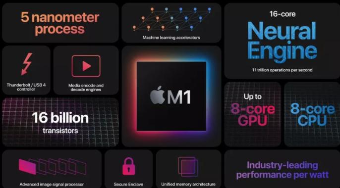 苹果宣布了其首款针对Mac的定制处理器,称为M1