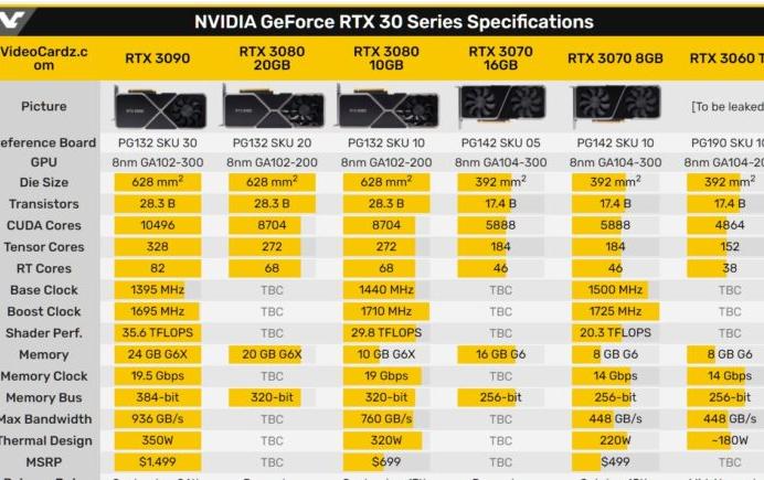 据称NVIDIA将于2021年初发布RTX 3080 Ti