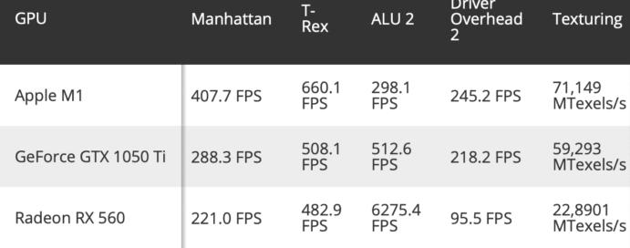 Apple M1处理器优于GTX 1050 Ti和RX 560