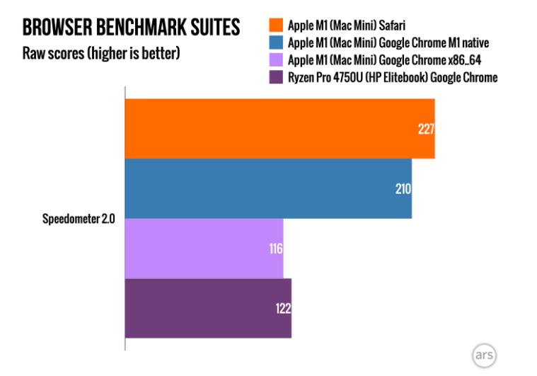 使用Apple M1可以提高Google Chrome浏览器的速度