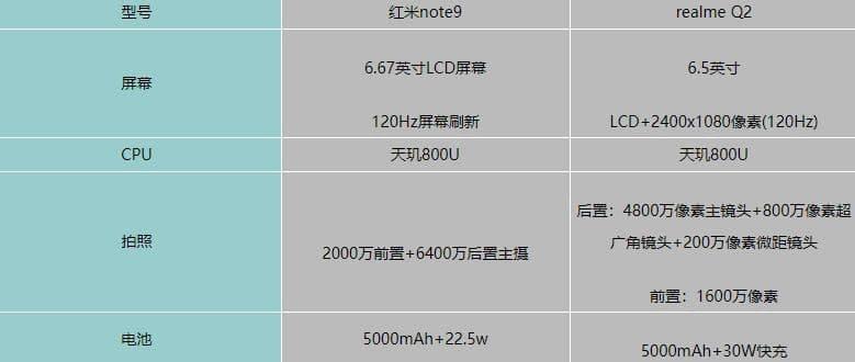红米note9对比realmeQ2哪个更好? 那个更值得入手