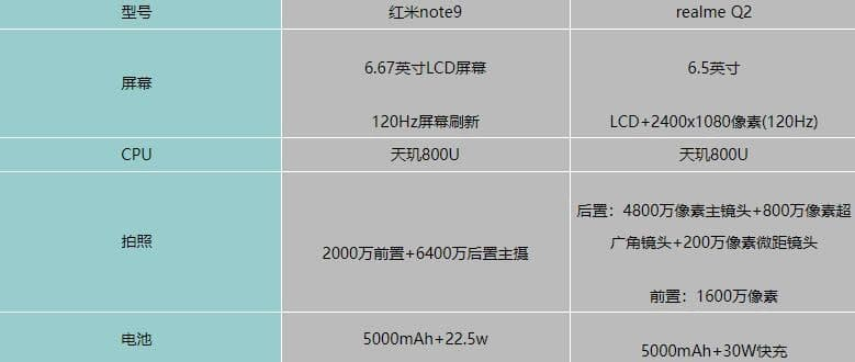 红米note9对比realmeQ2哪个更好?