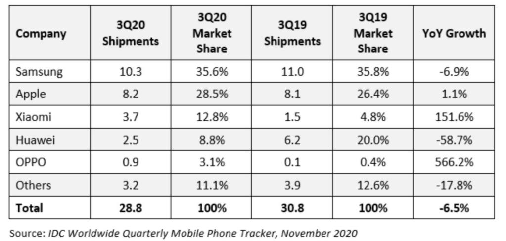华为手机2020年第三季度销量降幅不少于58.7%