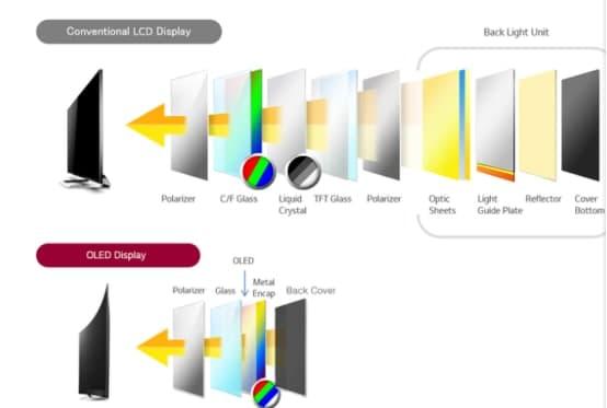 显示屏是怎么做成透明的