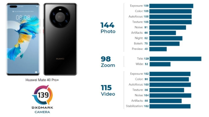 华为Mate 40 Pro Plus在DxOMark相机列表中排名第一