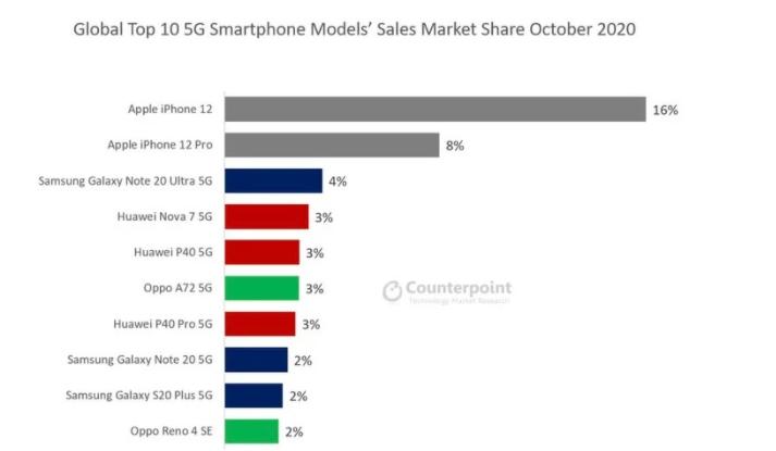 iPhone 12成为全球最畅销的5G手机
