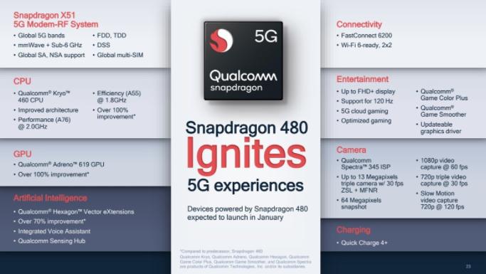 高通推出了为廉价智能手机开发的Snapdragon 480处理器