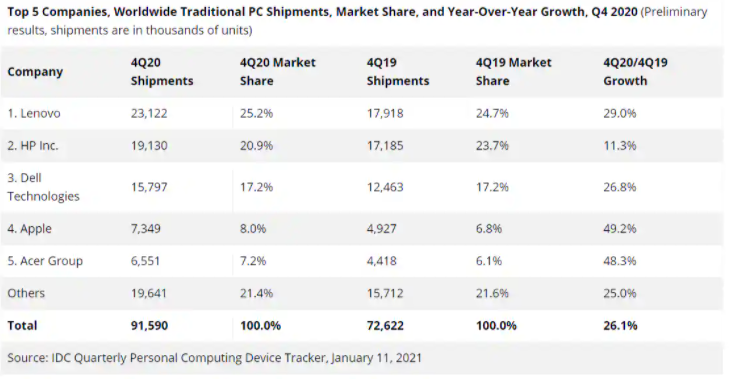 IDC表示,2020年第四季度全球PC销售仍然火爆