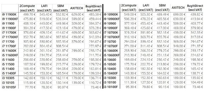 第11代英特尔 Rocket Lake-S处理器的价格公布