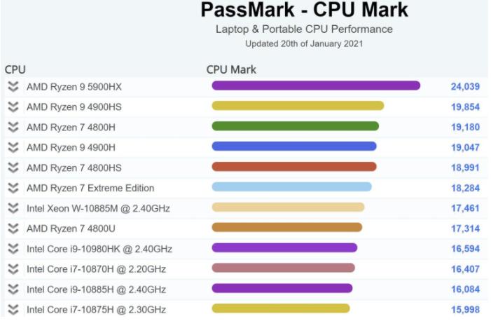 移动处理器AMD Ryzen 9 5900HX打破纪录