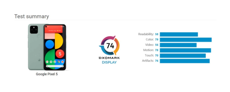 DxOMark:Pixel 5测试落后于iPhone 11 Pro Max和Galaxy Note 20 Ultra