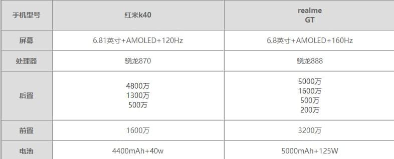 realme  GT和红米K40参数对比 realme  GT和红米K40买哪个好