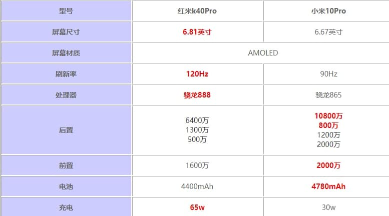 红米K40Pro和小米10Pro哪个好 参数配置对比