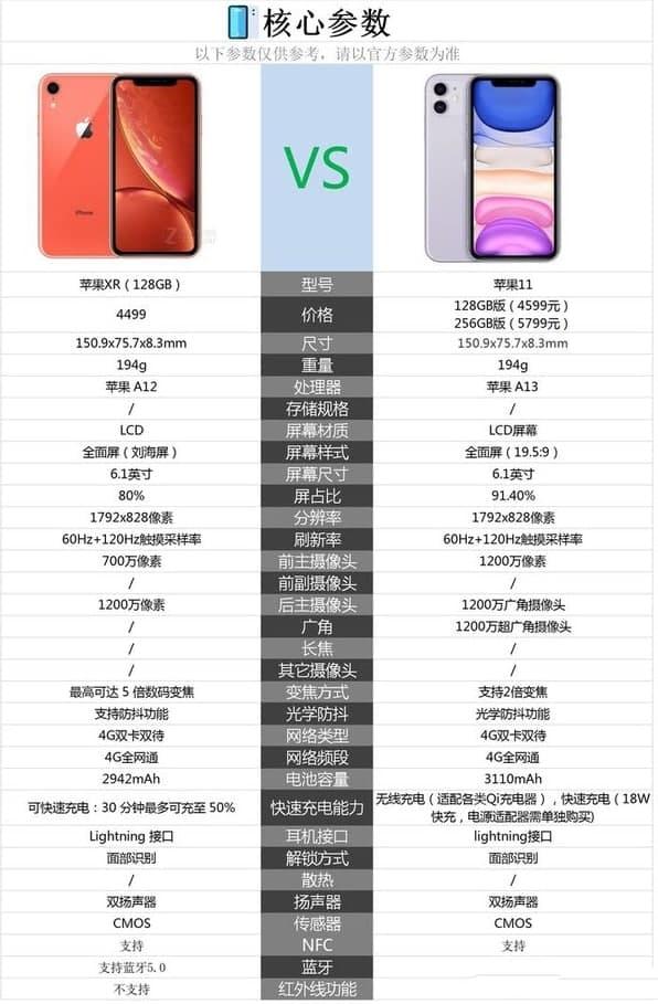 苹果11和苹果xr哪个好 2021苹果11和苹果xr哪个性价比高?
