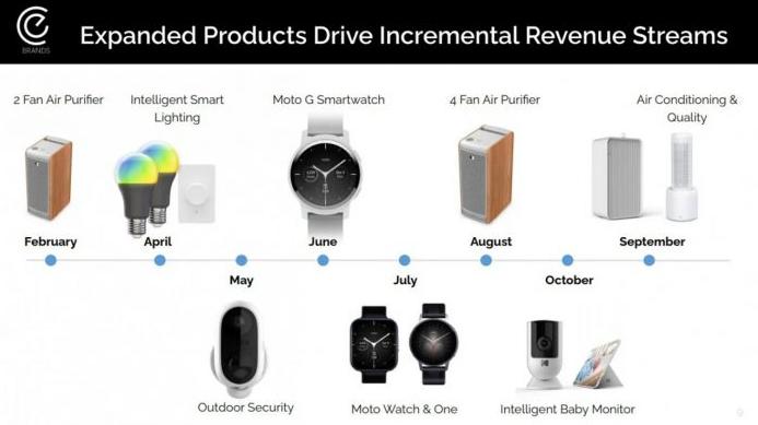 摩托罗拉今年将推出3款新智能手表