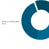 Windows 10版本20H2现在可在所有Windows 10设备的30%上运行