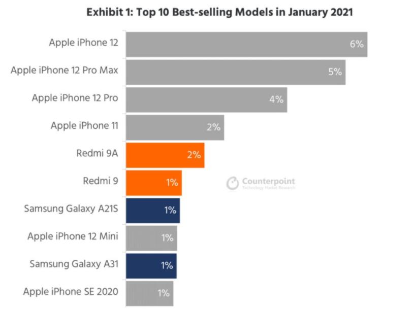 iPhone 12月成为一月份最畅销的智能手机