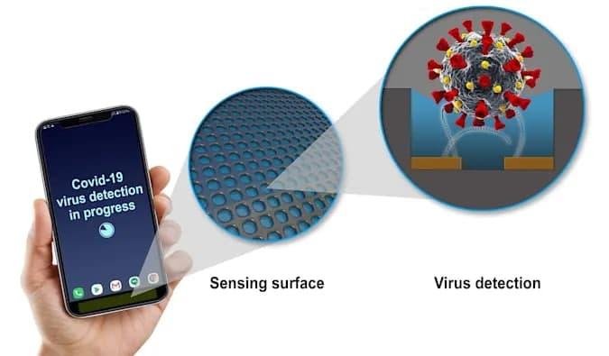GE正在努力将COVID-19病毒检测传感器安装在手机中