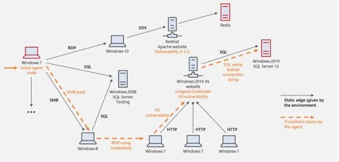微软发布网络攻击模拟器CyberBattleSim以增强企业防御能力