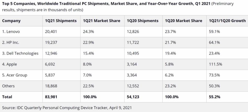 IDC称2021年第一季度PC销量同比增长55.2%
