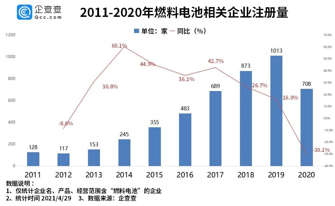 """燃料电池已成为""""新的蓝海"""":我国燃料电池公司第一季度同比增长86.5%"""