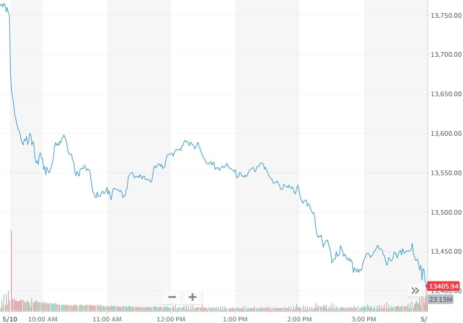 科技股领跌美国股市,特斯拉事故车未开启自动驾驶仪