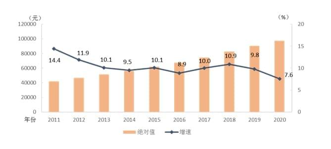 去年2020年,中国城镇非私营单位人均年薪增长了5.2%