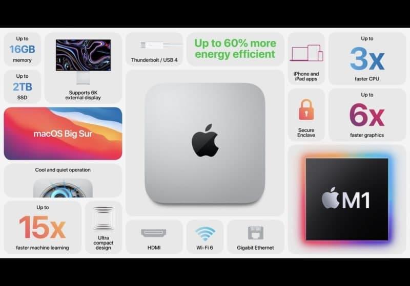 互联网信息:苹果公司最新的M1苹果迷你电脑、苹果笔记本电脑和更多产品现已上市