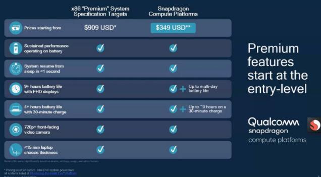 高通推出Snapdragon 7c Gen 2 Compute平台