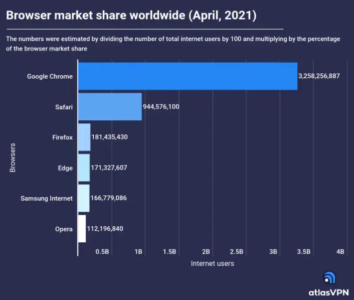 Google的Chrome浏览器现在拥有超过32亿用户
