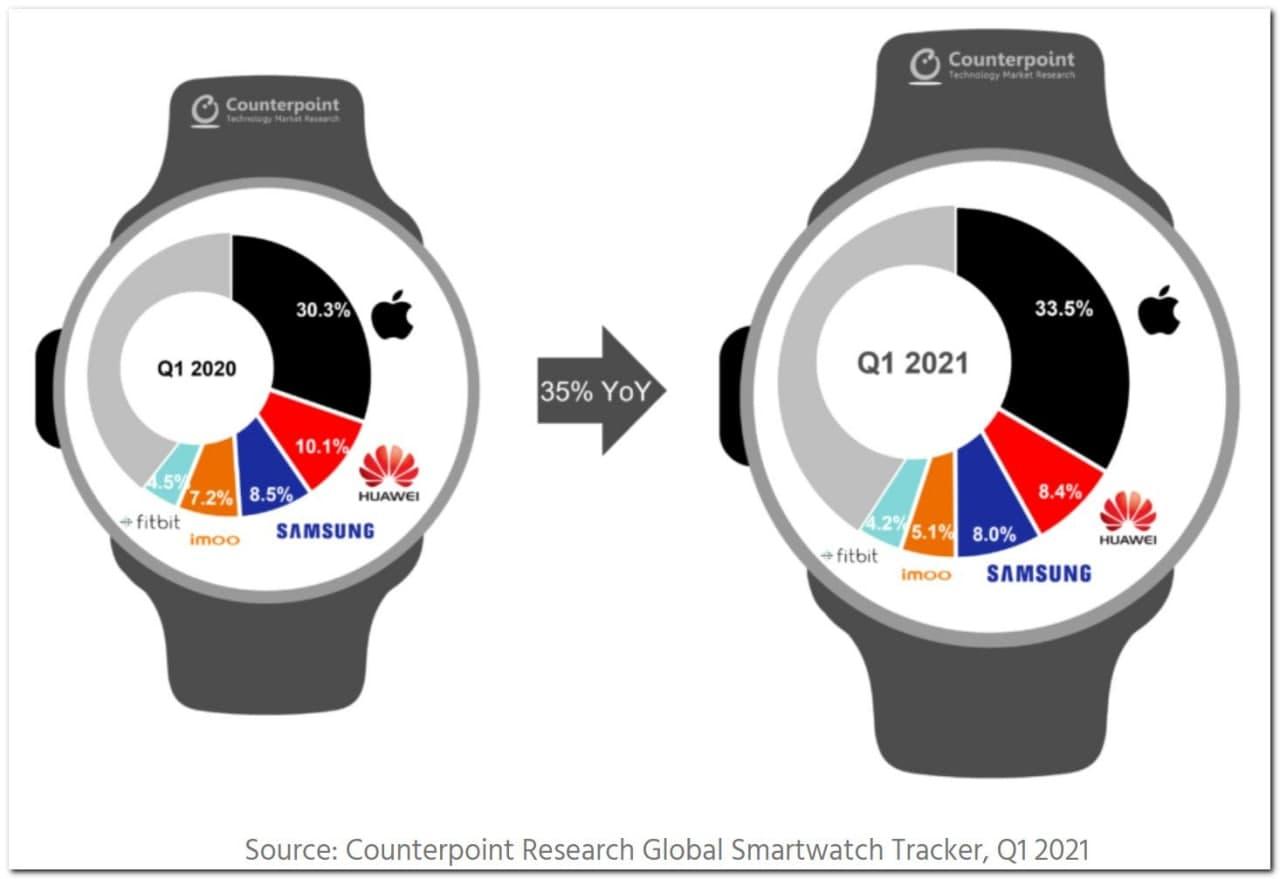 苹果遥遥领先,但智能手表游戏之战仍排在第二位
