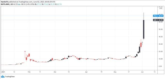比特币价格走势预测:投机热转向哪里?